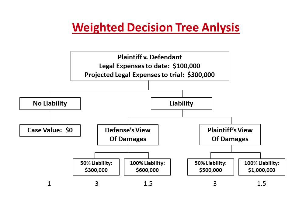 Weighted Decision Tree Analysis
